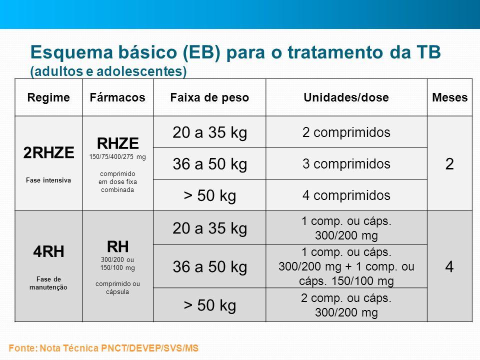 Esquema básico (EB) para o tratamento da TB (adultos e adolescentes) RegimeFármacosFaixa de pesoUnidades/doseMeses 2RHZE Fase intensiva RHZE 150/75/40