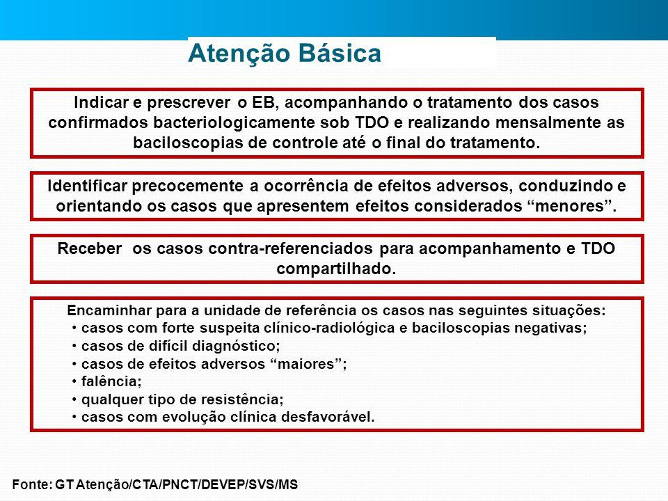 Atenção Básica Indicar e prescrever o EB, acompanhando o tratamento dos casos confirmados bacteriologicamente sob TDO e realizando mensalmente as baci