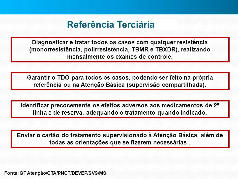 Referência Terciária Diagnosticar e tratar todos os casos com qualquer resistência (monorresistência, polirresistência, TBMR e TBXDR), realizando mens