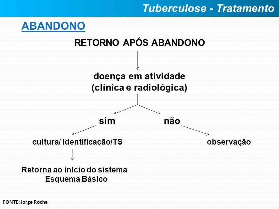 ABANDONO RETORNO APÓS ABANDONO doença em atividade (clínica e radiológica) sim não cultura/ identificação/TS observação Retorna ao início do sistema E