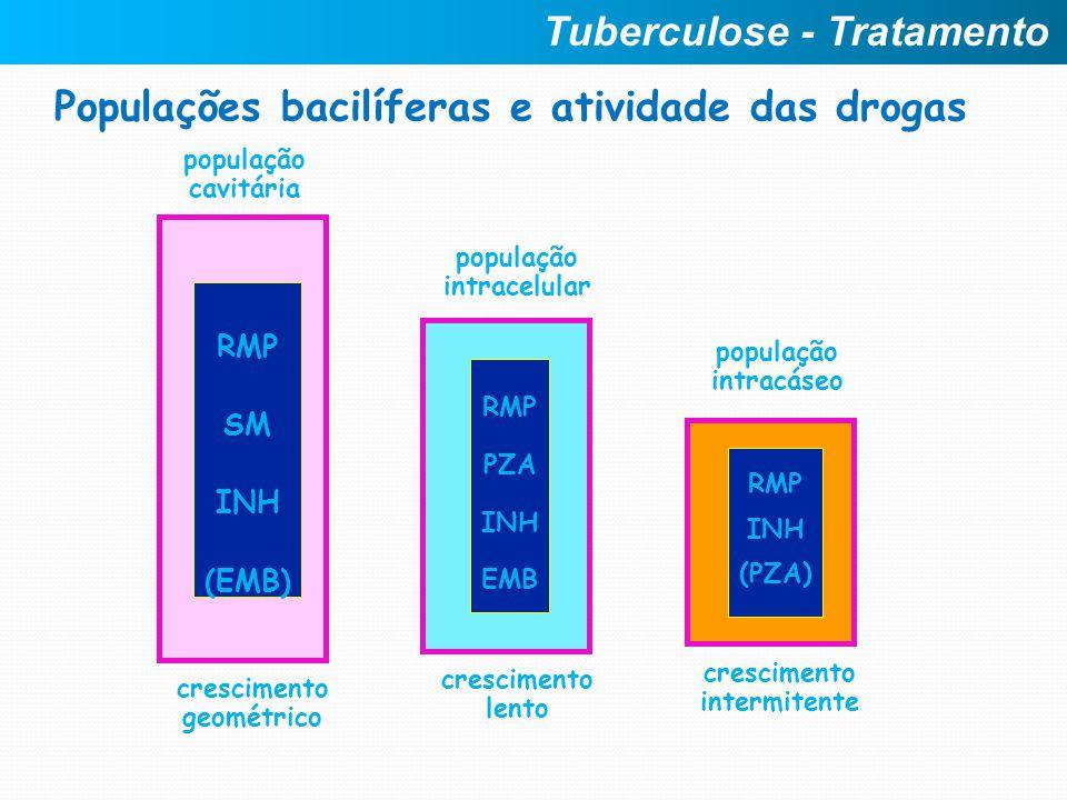 Populações bacilíferas e atividade das drogas crescimento geométrico RMP SM INH (EMB) população cavitária crescimento lento RMP PZA INH EMB população