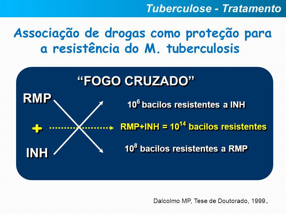 Associação de drogas como proteção para a resistência do M. tuberculosis Dalcolmo MP, Tese de Doutorado, 1999. RMP INH RMP INH 10 6 bacilos resistente