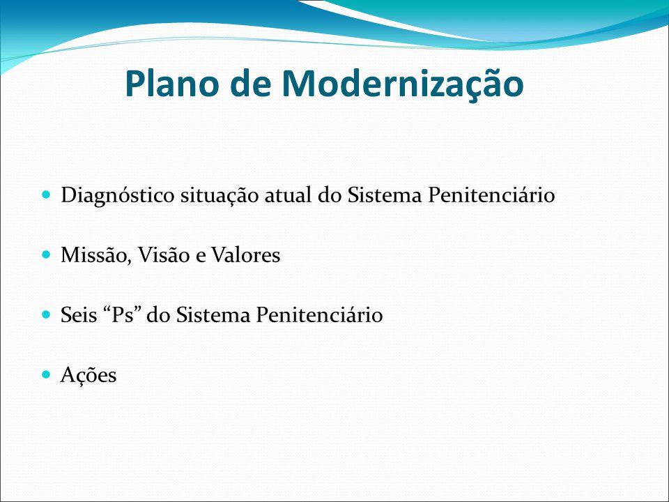 Plano de Modernização Diagnóstico situação atual do Sistema Penitenciário Missão, Visão e Valores Seis Ps do Sistema Penitenciário Ações