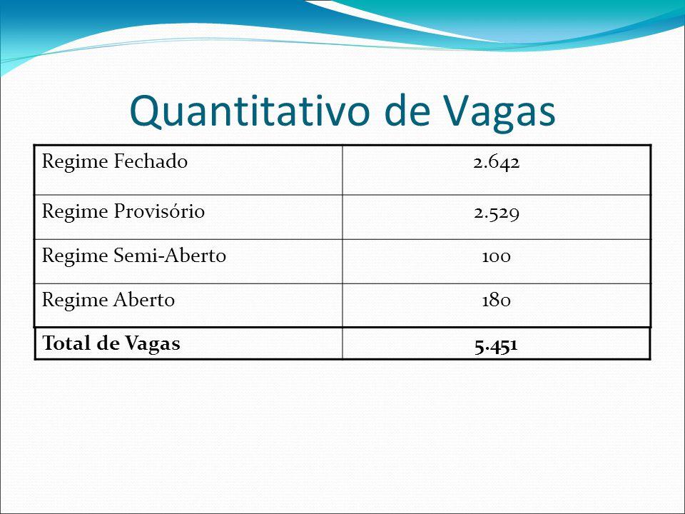 Quantitativo de Vagas Regime Fechado2.642 Regime Provisório2.529 Regime Semi-Aberto100 Regime Aberto180 Total de Vagas5.451