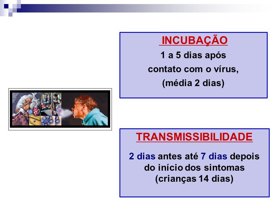INCUBAÇÃO 1 a 5 dias após contato com o vírus, (média 2 dias) TRANSMISSIBILIDADE 2 dias antes até 7 dias depois do início dos sintomas (crianças 14 di