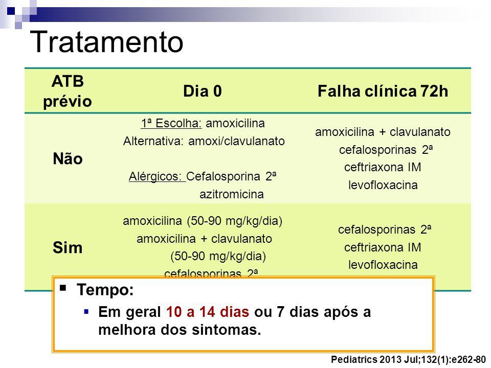 ATB prévio Dia 0Falha clínica 72h Não 1ª Escolha: amoxicilina Alternativa: amoxi/clavulanato Alérgicos: Cefalosporina 2ª azitromicina amoxicilina + cl