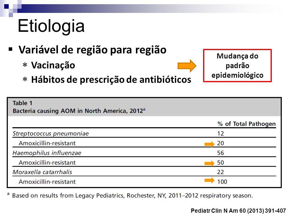 Etiologia Variável de região para região Vacinação Hábitos de prescrição de antibióticos Mudança do padrão epidemiológico Pediatr Clin N Am 60 (2013)