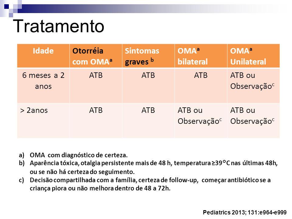 a)OMA com diagnóstico de certeza. b)Aparência tóxica, otalgia persistente mais de 48 h, temperatura 39°C nas últimas 48h, ou se não há certeza do segu