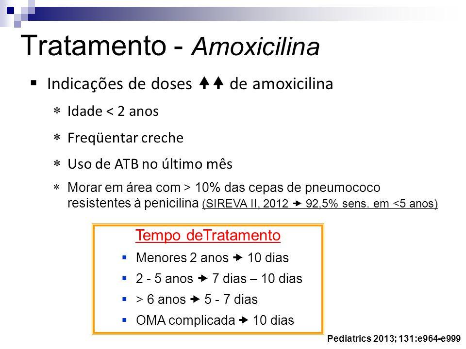 Pediatrics 2013; 131:e964-e999 Indicações de doses de amoxicilina Idade < 2 anos Freqüentar creche Uso de ATB no último mês Morar em área com > 10% da