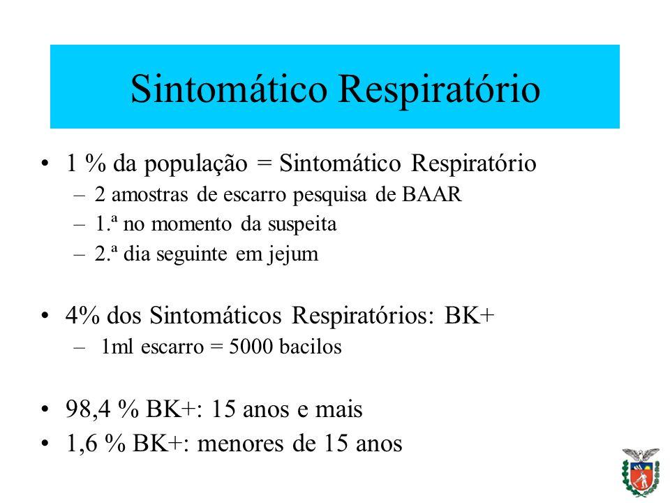 Sintomático Respiratório 1 % da população = Sintomático Respiratório –2 amostras de escarro pesquisa de BAAR –1.ª no momento da suspeita –2.ª dia segu