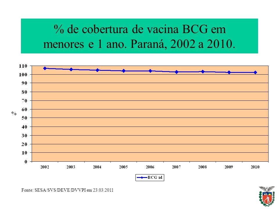% de cobertura de vacina BCG em menores e 1 ano. Paraná, 2002 a 2010. Fonte: SESA/SVS/DEVE/DVVPI em 23.03.2011