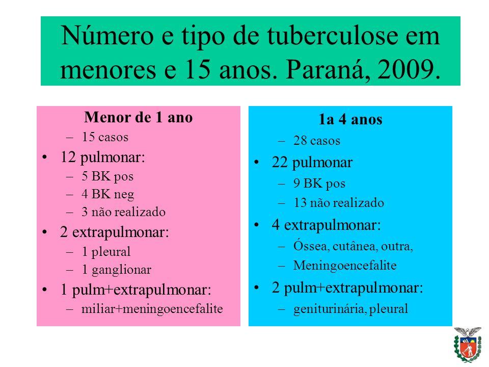 Número e tipo de tuberculose em menores e 15 anos. Paraná, 2009. Menor de 1 ano –15 casos 12 pulmonar: –5 BK pos –4 BK neg –3 não realizado 2 extrapul