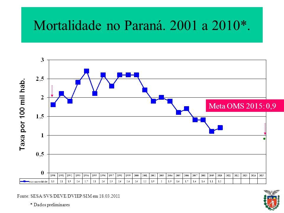 Mortalidade no Paraná. 2001 a 2010*. Fonte: SESA/SVS/DEVE/DVIEP/SIM em 18.03.2011 * Dados preliminares Meta OMS 2015: 0,9.