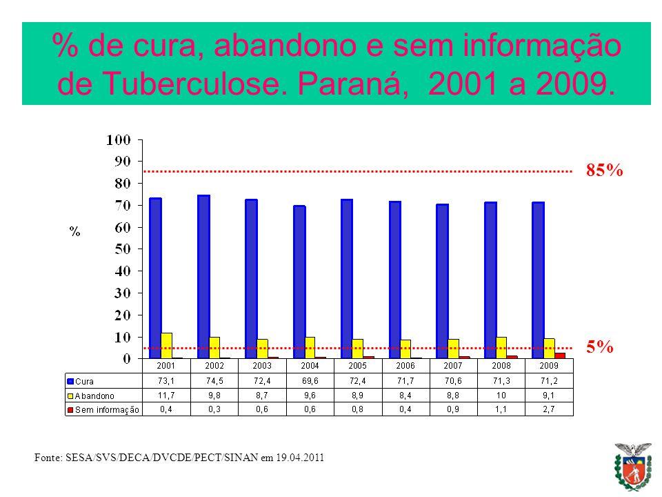 % de cura, abandono e sem informação de Tuberculose. Paraná, 2001 a 2009. Fonte: SESA/SVS/DECA/DVCDE/PECT/SINAN em 19.04.2011 85% 5%