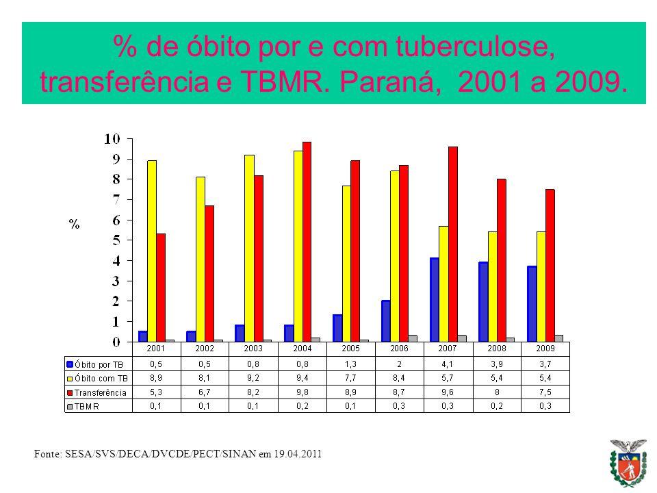 % de óbito por e com tuberculose, transferência e TBMR. Paraná, 2001 a 2009. Fonte: SESA/SVS/DECA/DVCDE/PECT/SINAN em 19.04.2011