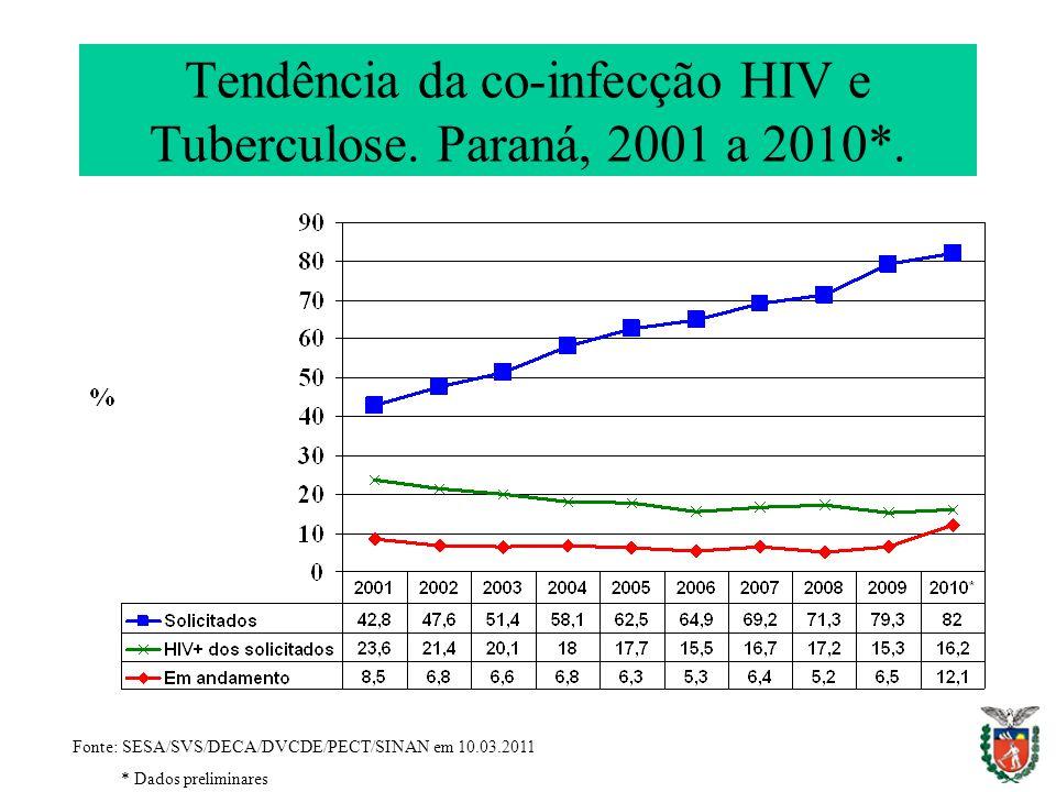 Tendência da co-infecção HIV e Tuberculose. Paraná, 2001 a 2010*. Fonte: SESA/SVS/DECA/DVCDE/PECT/SINAN em 10.03.2011 * Dados preliminares