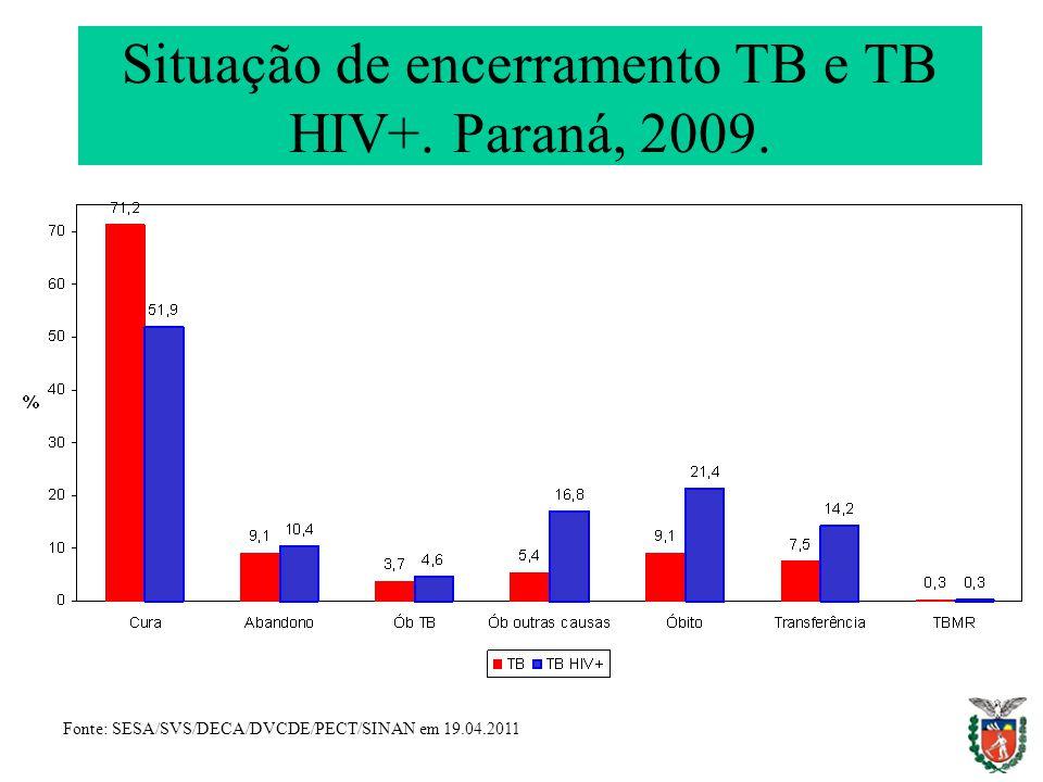 Situação de encerramento TB e TB HIV+. Paraná, 2009. Fonte: SESA/SVS/DECA/DVCDE/PECT/SINAN em 19.04.2011