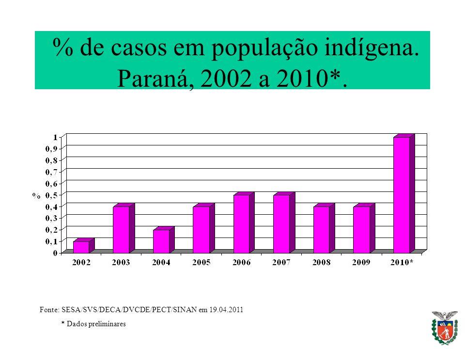 % de casos em população indígena. Paraná, 2002 a 2010*. Fonte: SESA/SVS/DECA/DVCDE/PECT/SINAN em 19.04.2011 * Dados preliminares