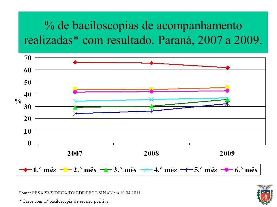 % de baciloscopias de acompanhamento realizadas* com resultado. Paraná, 2007 a 2009. Fonte: SESA/SVS/DECA/DVCDE/PECT/SINAN em 19.04.2011 * Casos com 1