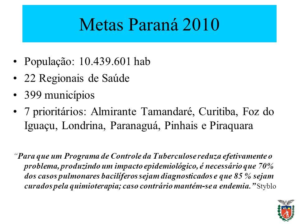 Metas Paraná 2010 População: 10.439.601 hab 22 Regionais de Saúde 399 municípios 7 prioritários: Almirante Tamandaré, Curitiba, Foz do Iguaçu, Londrin