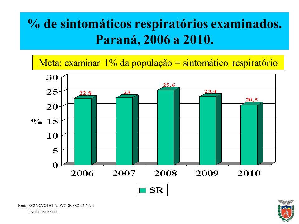 % de sintomáticos respiratórios examinados. Paraná, 2006 a 2010. Fonte: SESA/SVS/DECA/DVCDE/PECT/SINAN LACEN PARANÁ Meta: examinar 1% da população = s