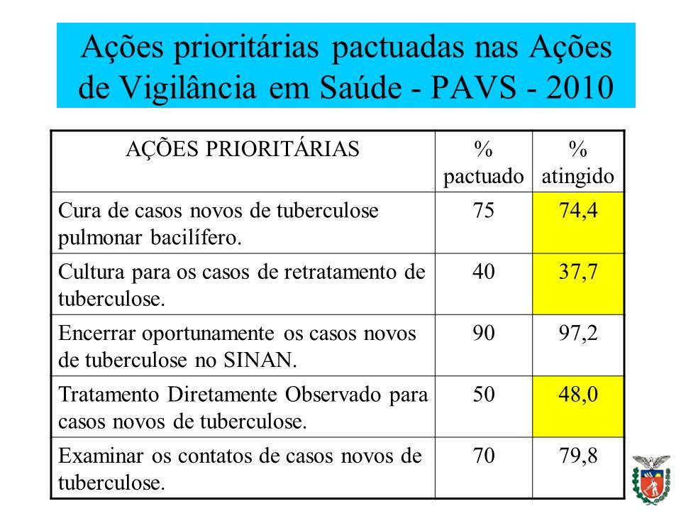 Ações prioritárias pactuadas nas Ações de Vigilância em Saúde - PAVS - 2010 AÇÕES PRIORITÁRIAS% pactuado % atingido Cura de casos novos de tuberculose