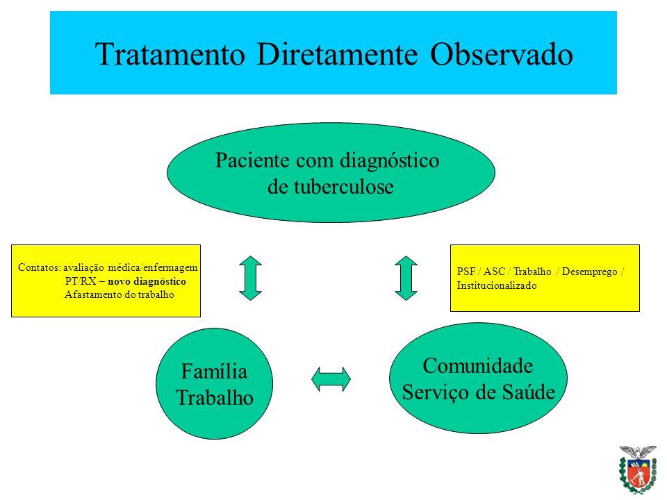 Tratamento Diretamente Observado Paciente com diagnóstico de tuberculose Família Trabalho Comunidade Serviço de Saúde Contatos: avaliação médica/enfer