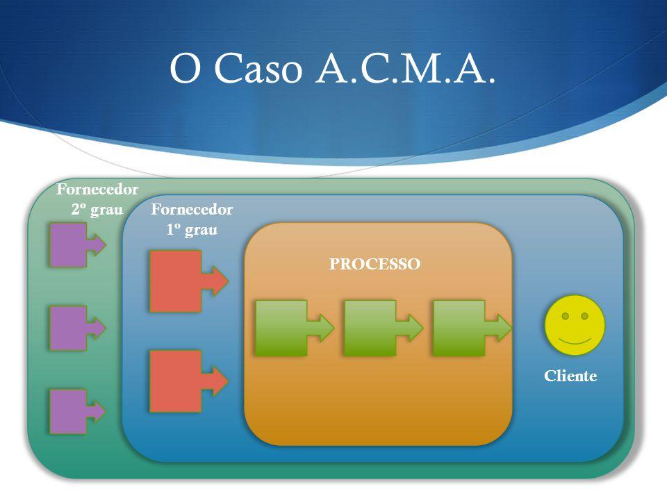 O Caso A.C.M.A. Figura de escopo de atuação na cadeia da constr. Civil. PROCESSO Fornecedor 1º grau Fornecedor 2º grau Cliente