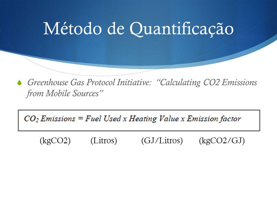 Método de Quantificação Greenhouse Gas Protocol Initiative: Calculating CO2 Emissions from Mobile Sources (kgCO2)(Litros)(GJ/Litros)(kgCO2/GJ)