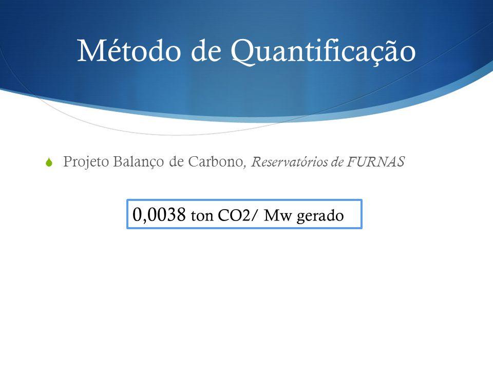 Projeto Balanço de Carbono, Reservatórios de FURNAS Método de Quantificação 0,0038 ton CO2/ Mw gerado