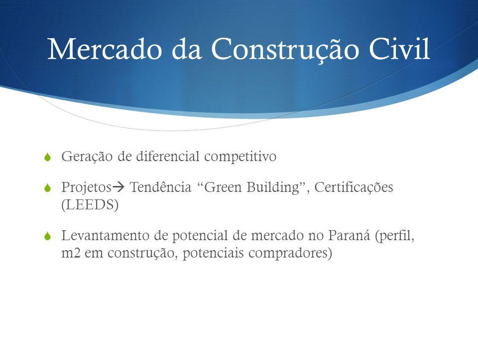 Mercado da Construção Civil Geração de diferencial competitivo Projetos Tendência Green Building, Certificações (LEEDS) Levantamento de potencial de m