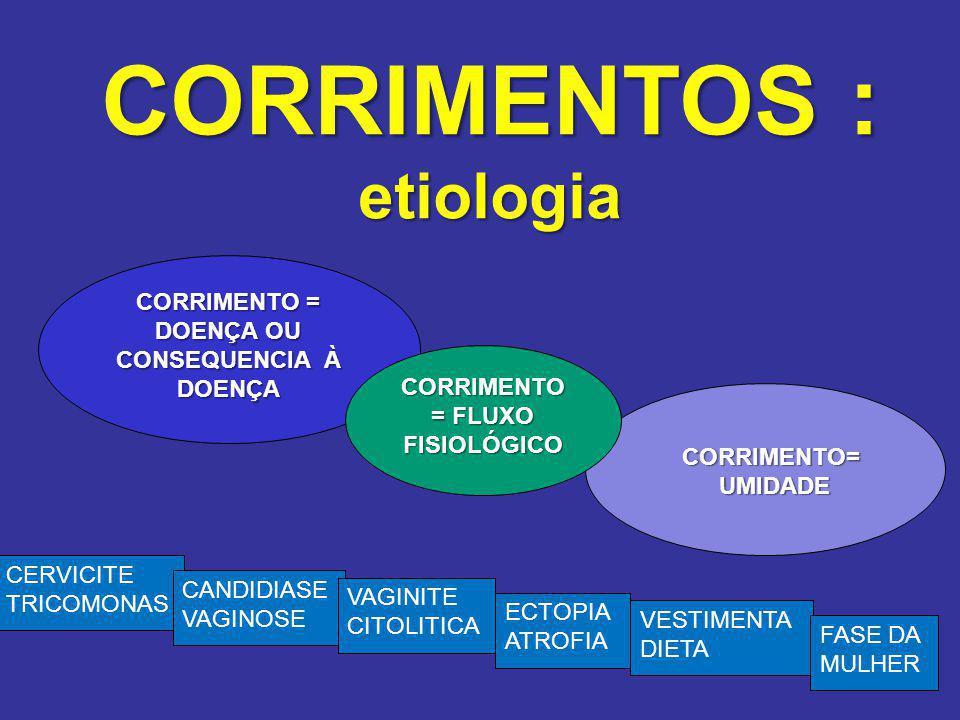 CORRIMENTOS : etiologia CORRIMENTO = DOENÇA OU CONSEQUENCIA À DOENÇA CORRIMENTO= CORRIMENTO= UMIDADE UMIDADE CORRIMENTO = FLUXO FISIOLÓGICO CERVICITE TRICOMONAS CANDIDIASE VAGINOSE VAGINITE CITOLITICA ECTOPIA ATROFIA VESTIMENTA DIETA FASE DA MULHER