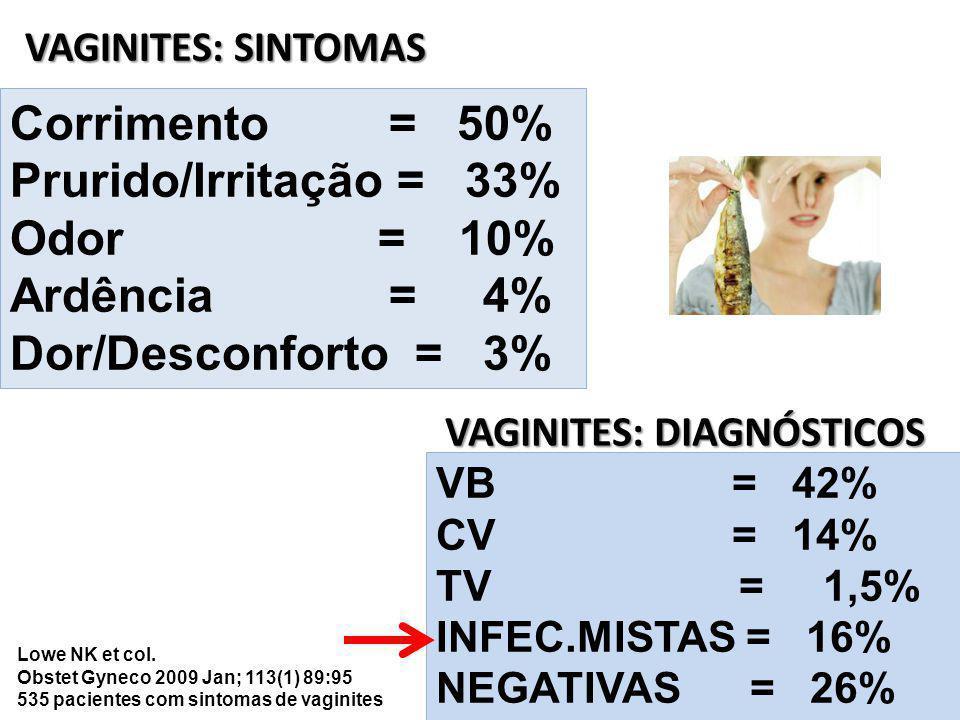 VAGINITES: SINTOMAS Corrimento = 50% Prurido/Irritação = 33% Odor = 10% Ardência = 4% Dor/Desconforto = 3% VB = 42% CV = 14% TV = 1,5% INFEC.MISTAS = 16% NEGATIVAS = 26% VAGINITES: DIAGNÓSTICOS Lowe NK et col.