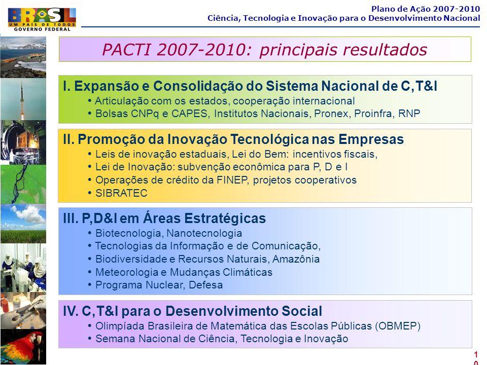PACTI 2007-2010: principais resultados 10 Plano de Ação 2007-2010 Ciência, Tecnologia e Inovação para o Desenvolvimento Nacional IV. C,T&I para o Dese
