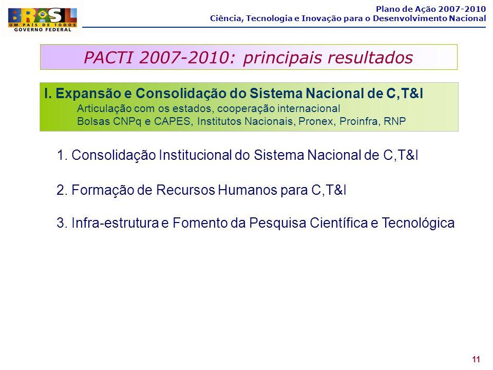 PACTI 2007-2010: principais resultados 11 Plano de Ação 2007-2010 Ciência, Tecnologia e Inovação para o Desenvolvimento Nacional I. Expansão e Consoli