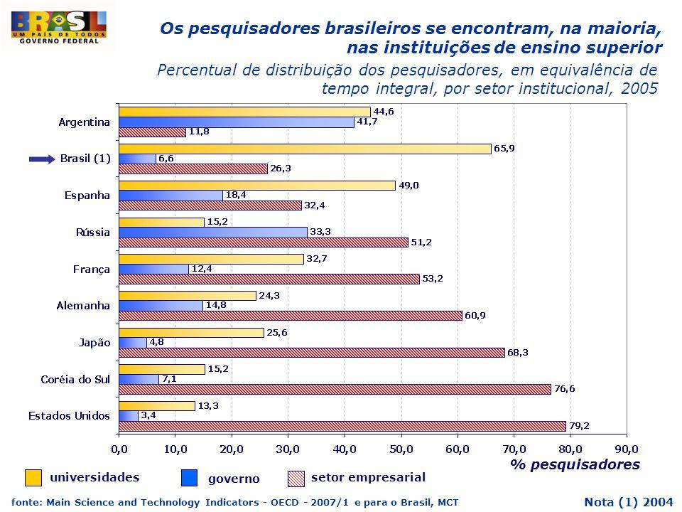 % pesquisadores Percentual de distribuição dos pesquisadores, em equivalência de tempo integral, por setor institucional, 2005 fonte: Main Science and