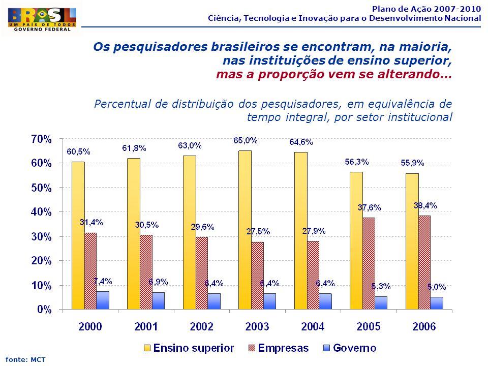 Percentual de distribuição dos pesquisadores, em equivalência de tempo integral, por setor institucional fonte: MCT Os pesquisadores brasileiros se en
