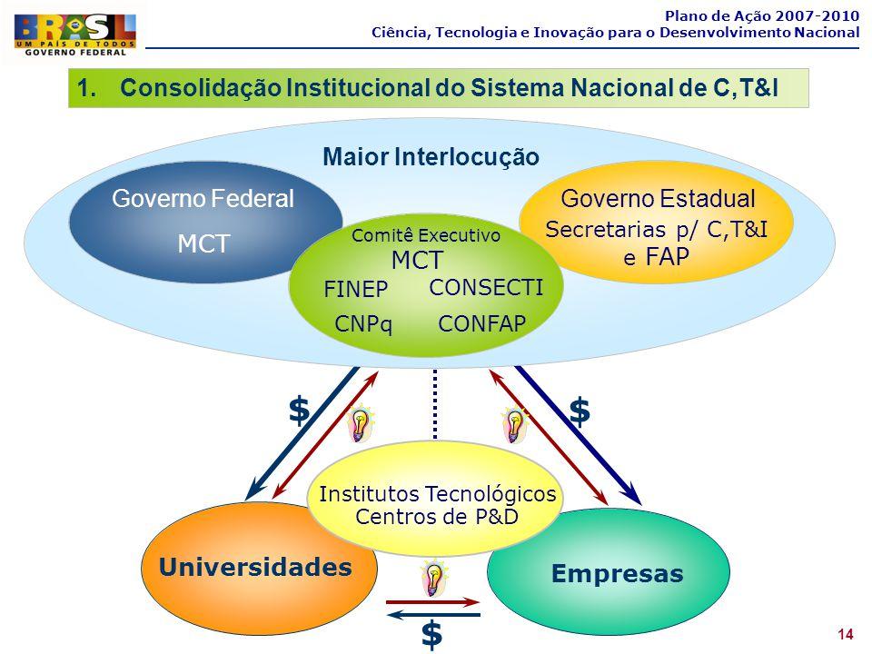 14 Plano de Ação 2007-2010 Ciência, Tecnologia e Inovação para o Desenvolvimento Nacional 1.Consolidação Institucional do Sistema Nacional de C,T&I Em