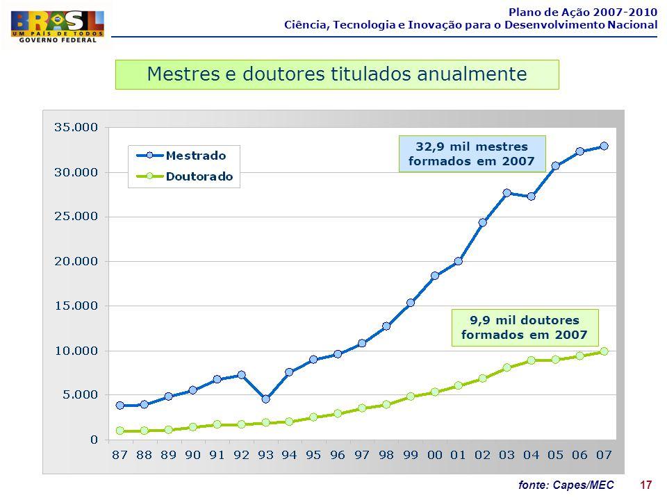 fonte: Capes/MEC Mestres e doutores titulados anualmente 9,9 mil doutores formados em 2007 32,9 mil mestres formados em 2007 Plano de Ação 2007-2010 C