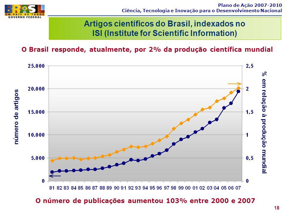 O número de publicações aumentou 103% entre 2000 e 2007 Plano de Ação 2007-2010 Ciência, Tecnologia e Inovação para o Desenvolvimento Nacional Artigos