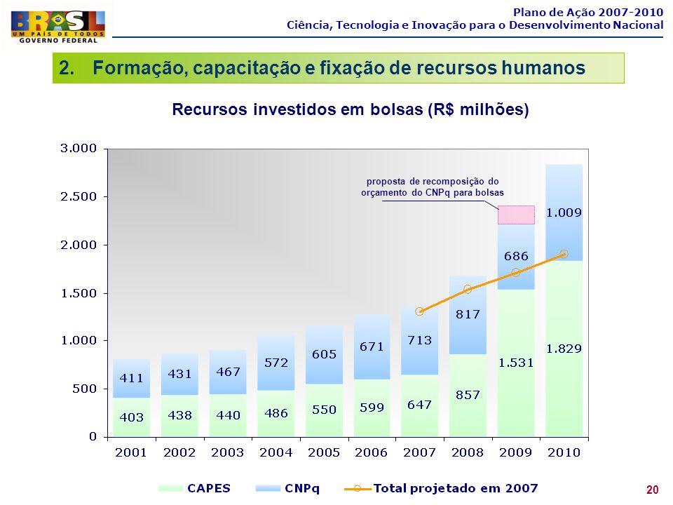 Plano de Ação 2007-2010 Ciência, Tecnologia e Inovação para o Desenvolvimento Nacional 2.Formação, capacitação e fixação de recursos humanos 20 Recurs