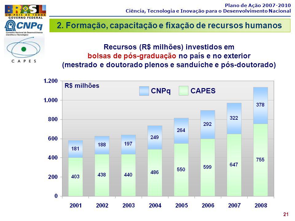 Plano de Ação 2007-2010 Ciência, Tecnologia e Inovação para o Desenvolvimento Nacional 21 Recursos (R$ milhões) investidos em bolsas de pós-graduação