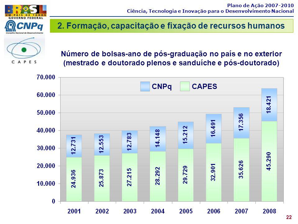Plano de Ação 2007-2010 Ciência, Tecnologia e Inovação para o Desenvolvimento Nacional 2. Formação, capacitação e fixação de recursos humanos 22 Númer