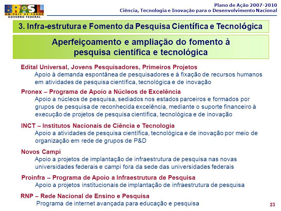 Plano de Ação 2007-2010 Ciência, Tecnologia e Inovação para o Desenvolvimento Nacional 23 Aperfeiçoamento e ampliação do fomento à pesquisa científica
