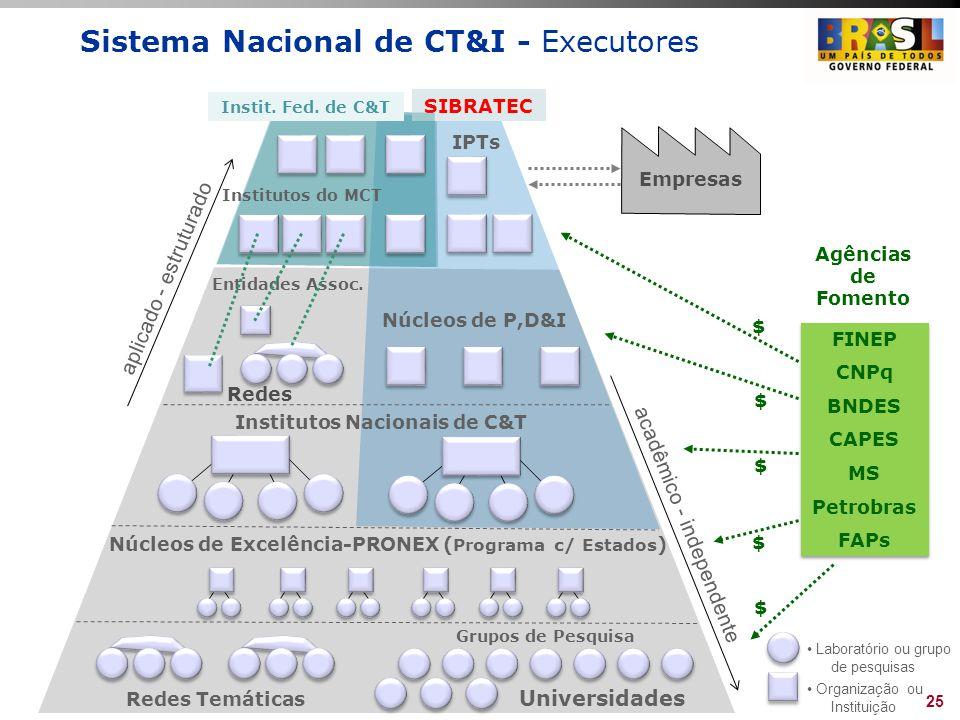 Sistema Nacional de CT&I - Executores Entidades Assoc. Redes Núcleos de P,D&I Universidades Redes Temáticas Grupos de Pesquisa Institutos Nacionais de