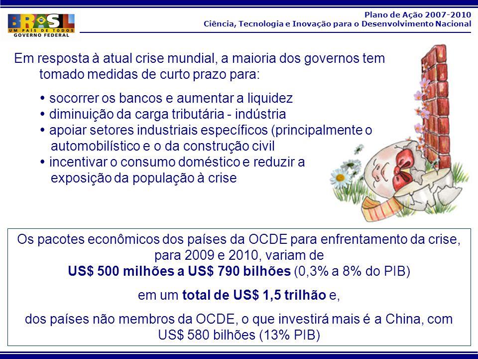 Plano de Ação 2007-2010 Ciência, Tecnologia e Inovação para o Desenvolvimento Nacional 0,65 % PIB em P&D pelo setor privado Dispêndio nacional em P&D como razão do PIB (%) estimativa 54 Brasil amostra de empresas aumentou devido à inclusão do setor de serviços na PINTEC