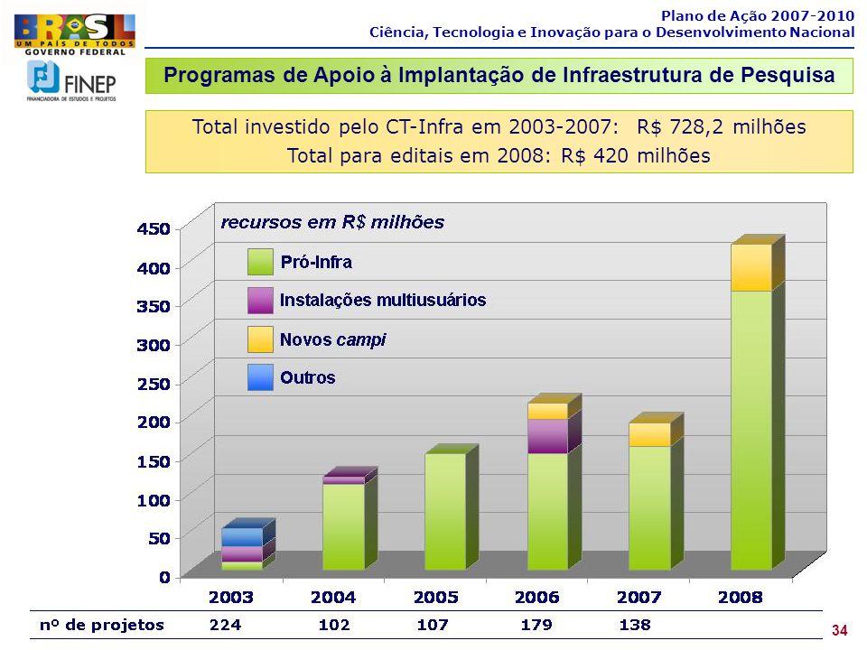 Total investido pelo CT-Infra em 2003-2007: R$ 728,2 milhões Total para editais em 2008: R$ 420 milhões Plano de Ação 2007-2010 Ciência, Tecnologia e