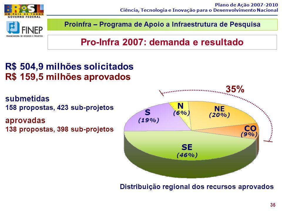 SE (46%) S (19%) NE (20%) N (6%) CO (9%) 35% Pro-Infra 2007: demanda e resultado Distribuição regional dos recursos aprovados submetidas 158 propostas