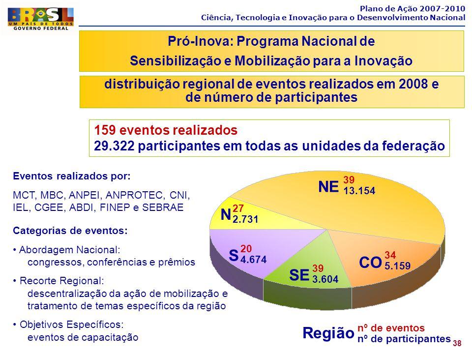 Plano de Ação 2007-2010 Ciência, Tecnologia e Inovação para o Desenvolvimento Nacional 38 Pró-Inova: Programa Nacional de Sensibilização e Mobilização