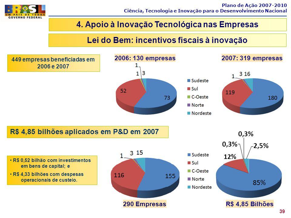 Plano de Ação 2007-2010 Ciência, Tecnologia e Inovação para o Desenvolvimento Nacional 39 4. Apoio à Inovação Tecnológica nas Empresas Lei do Bem: inc